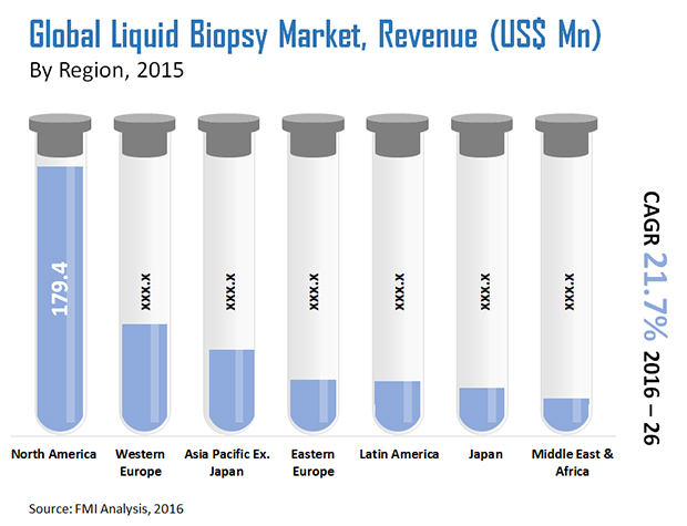 Global Liquid Biopsy Market To Reach Us 407 Mn In 2016
